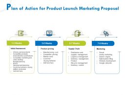 Plan Of Action For Product Launch Marketing Proposal Ppt Gallery