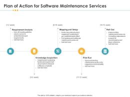 Plan Of Action For Software Maintenance Services Acquisition Ppt Clipart