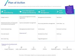 Plan Of Action Ppt Powerpoint Presentation Styles Deck