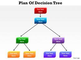 Plan Of Decision Tree 57