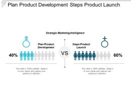Plan Product Development Steps Product Launch Strategic Marketing Intelligence Cpb