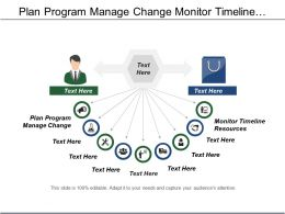 Plan Program Manage Change Monitor Timeline Resources Process Implementation