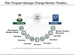 Plan Program Manage Change Monitor Timeline Resources Process Implementation