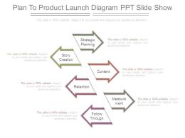 Plan To Product Launch Diagram Ppt Slide Show