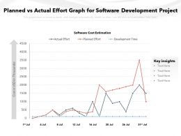 Planned Vs Actual Effort Graph For Software Development Project