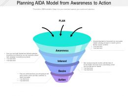 Planning AIDA Model From Awareness To Action