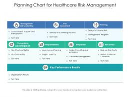 Planning Chart For Healthcare Risk Management