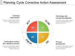 Planning Cycle Corrective Action Assessment Powerpoint Ideas