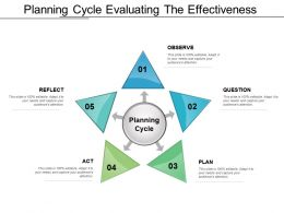 Planning Cycle Evaluating The Effectiveness Powerpoint Images
