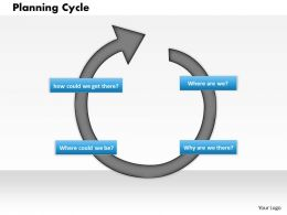 Planning Cycle Powerpoint Presentation Slide Template