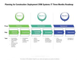 Planning For Construction Deployment CRM Systems IT Three Months Roadmap