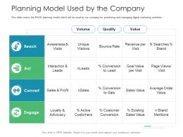 Planning Model Used By The Company Business Consumer Marketing Strategies Ppt Introduction