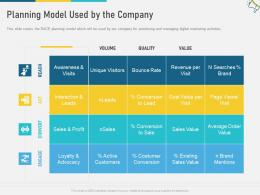 Planning Model Used By The Company Multi Channel Marketing Ppt Slides