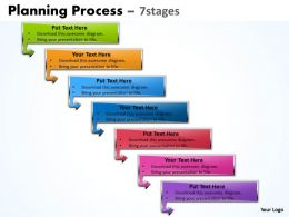 Planning Process With 7 Stages