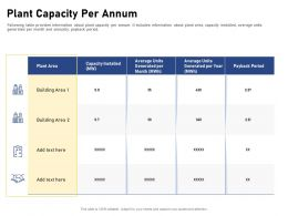 Plant Capacity Per Annum Building Area Ppt Powerpoint Presentation Pictures Icons