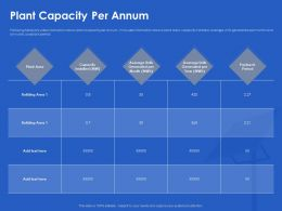 Plant Capacity Per Annum Payback Ppt Powerpoint Presentation Pictures Microsoft