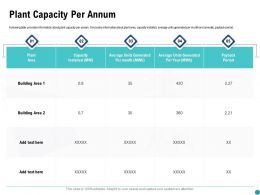 Plant Capacity Per Annum Period Ppt Powerpoint Presentation Show Diagrams