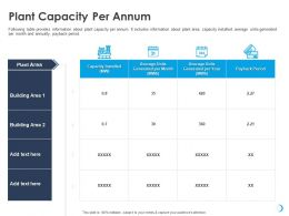 Plant Capacity Per Annum Units Month Ppt Powerpoint Presentation Show Samples