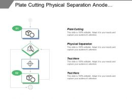 Plate Cutting Physical Separation Anode Materials Cathodes Materials