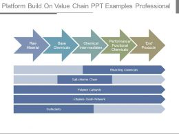 Platform Build On Value Chain Ppt Examples Professional