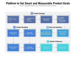 Platform To Set Smart And Measurable Product Goals