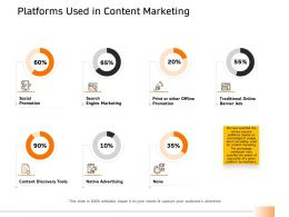 Platforms Used In Content Marketing Tools Ppt Aids Example File