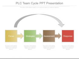 Plc Team Cycle Ppt Presentation