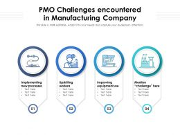 PMO Challenges Encountered In Manufacturing Company