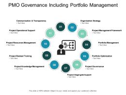 PMO Governance Including Portfolio Management