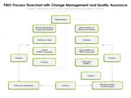 PMO Process Flowchart With Change Management And Quality Assurance