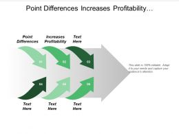 Point Differences Increases Profitability Entrepreneurial Mode Proposed Deliverables Cpb