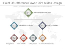 Point Of Difference Powerpoint Slides Design