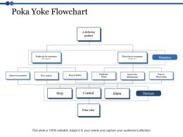 Poka Yoke Flowchart Ppt Powerpoint Presentation File Deck