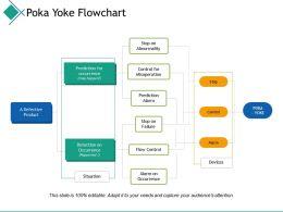 Poka Yoke Flowchart Prediction Ppt Powerpoint Presentation File Designs