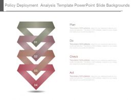 Policy Deployment Analysis Template Powerpoint Slide Backgrounds