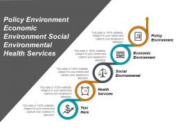 Policy Environment Economic Environment Social Environmental Health Services Cpb