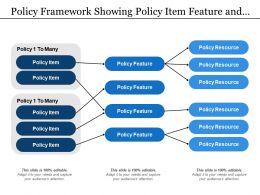 Policy Framework Showing Policy Item Feature And Resource