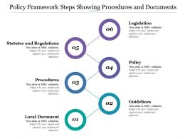 Policy Framework Steps Showing Procedures And Documents