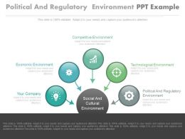Political And Regulatory Environment Ppt Example