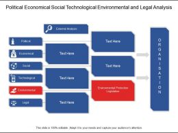 Political Economical Social Technological Environmental And Legal Analysis