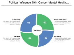 Political Influence Skin Cancer Mental Health Status Functional Status