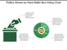 Politics Shown By Hand Ballot Box Voting Chart
