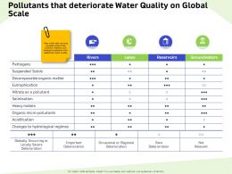 Pollutants That Deteriorate Water Quality On Global Scale Heavy Ppt Powerpoint Presentation Ideas Influencers