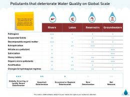 Pollutants That Deteriorate Water Quality On Global Scale M1349 Ppt Powerpoint Presentation Introduction