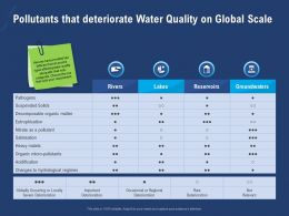 Pollutants That Deteriorate Water Quality On Global Scale Matels Ppt Powerpoint Presentation Icon