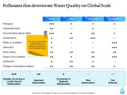 Pollutants That Deteriorate Water Quality On Global Scale Ppt Gallery