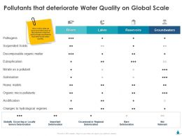 Pollutants That Deteriorate Water Quality On Global Scale Ppt Powerpoint Gallery