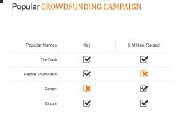 Popular Crowdfunding Campaign Powerpoint Slide Designs Download