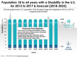 Population 18 To 64 Years With A Disability In The Us For 2013-2022