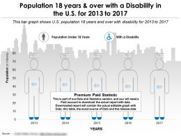 Population 18 Years And Over With A Disability In The US For 2013-2017